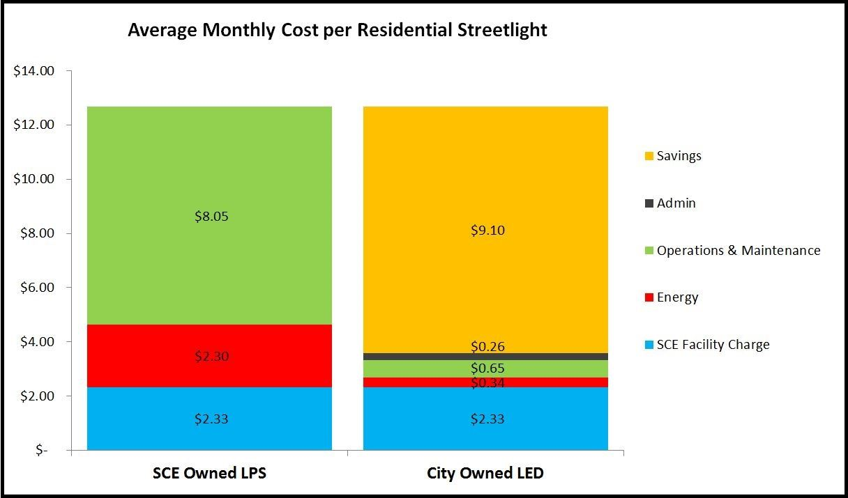 Average Monthly Cost per Residential Streetlight - SCE Owned LPS Savings $8.05, City Owned LED Savings $9.10
